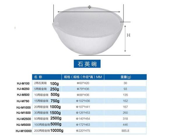 HJ-M100 Smelting Bowl